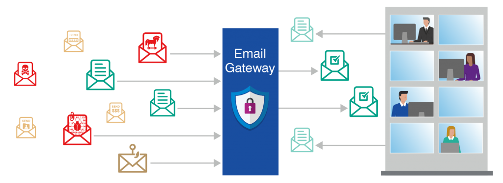 List Of TOP Email Security Gateways