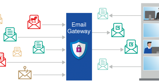 email security gateway