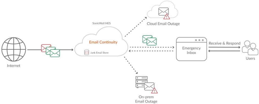 Email Security with Continuity