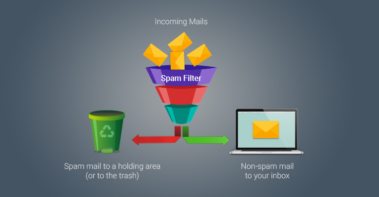 What is Anti-spam? Anti Spam Filtering