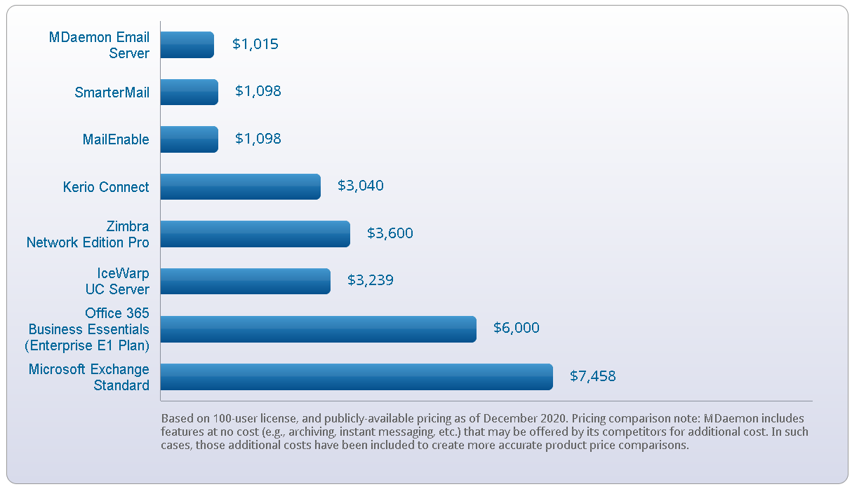 MDaemon Price Compare