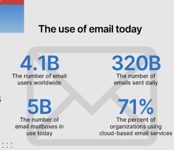 The Use of Email Today